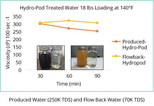 hydropod-successes
